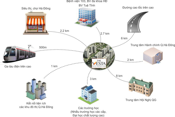 Kết nối vùng chung cư V3 Primer