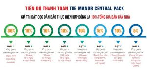 tien-do-thanh-toan-the-maner-central-park