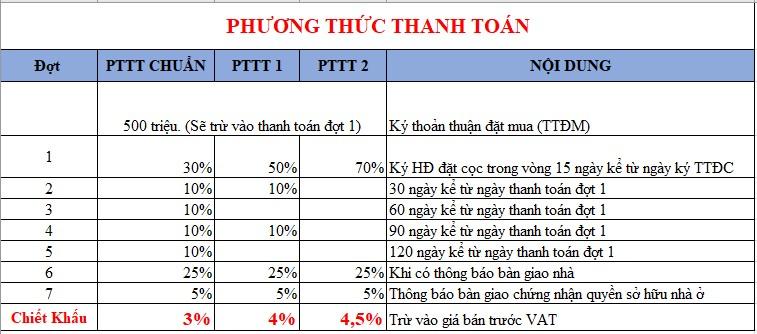 tien-do-thanh-toan-shophouse-him-lam-van-phuc