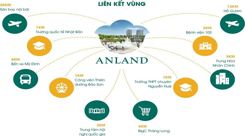 lien-ket-vung-chung-cu-anland-2
